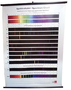 Spektraltafel mit Bestäbung