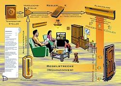 Temperaturregelkreis - Klimaanlage und ihre Infrastruktur